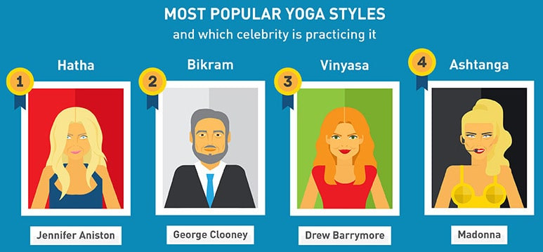 Infographic about the most popular yoga styles