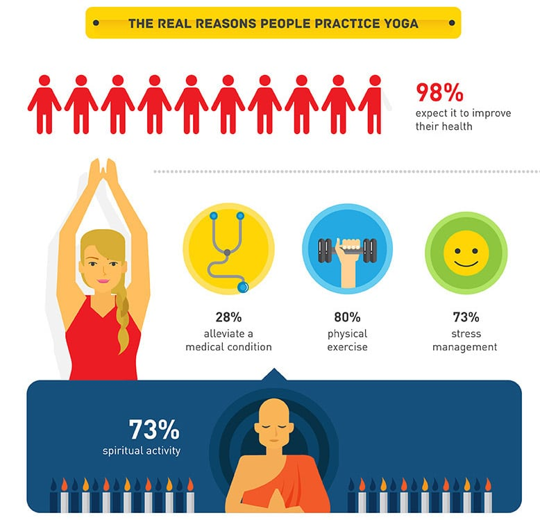 Infographic about why people are practicing yoga